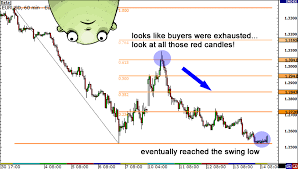 Fibonacci Extensions Know When To Take Profit In Forex