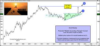 From 1 375 To 1 796 The Beckoning Upside Gold Price