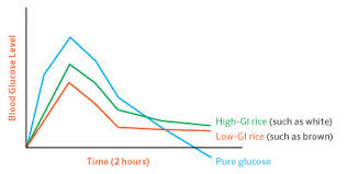 Glycemic Load Chart Carbs Beyond The Basics Diabetes Forecast