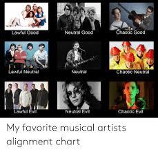 Evil Chart Lawful Good Neutral Good Chaotic Good Www Lawful Neutral Evo