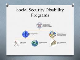 Overview Of Income Maintenance And Benefits Programs Ppt