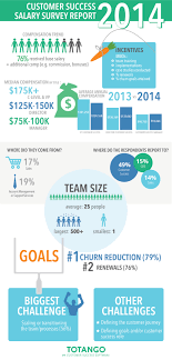 customer success salary survey report and infographic 2014 customer success salary survey report infographic
