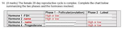 Solved 14 4 Marks The Female 28 Day Reproductive Cycle