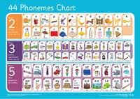 Letters And Sounds Chart Tdt Advisor Global Education Services Limited Grapheme