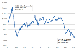 Oil Price Chart Last 10 Years The Price Of Oil And Other Commodities Can Also Rise