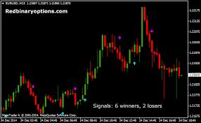 Asc Trend Binary Options System