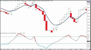 Line Break Chart Explained Line Break Charts Explained Plus A Simple Trading Strategy