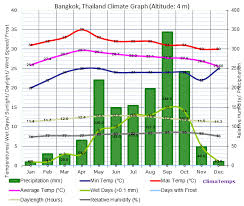 Thailand Climate Chart Climate Graph For Bangkok Thailand