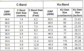 C Band Transponder Frequency Chart Kings Corner For C Ku Band On A Small 1 2 Meter Dish