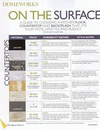 ideas about quartz countertop options and cost outstanding how to clean granite countertops