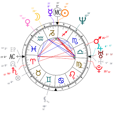 Astrology And Natal Chart Of Vanessa Marquez Actress Born