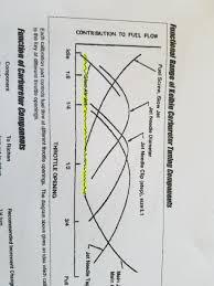 Crf230f Jetting Chart Specs To Order Pwk28 Carb Page 2 Crf150f L Crf230f L