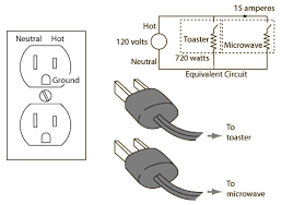 household electric circuits 60 hz ac is supplied to the smaller prong of the standard polarized u s receptacle it is commonly called the hot wire if an appliance is plugged