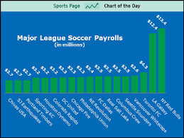 Sports Chart Of The Day Mls Spending Is Up But Is It