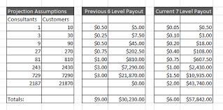 Ambit Residual Income Chart New 7 Level Comp Plan Breakdown Ambit Energy Pros