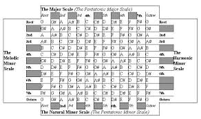 Scale Chart Hip Forums