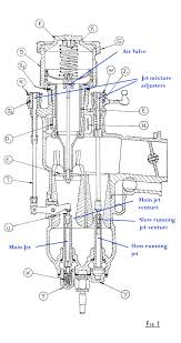 rrec rolls royce enthusiasts club how a car works the mixture control operated on the main and slow running jets through levers that moved needles up and down in the jets marked in the illustration