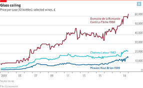 Investing In Fine Wine Cellars Market