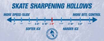 Hockey Skate Chart Everything You Need To Know About Ice Hockey Skates