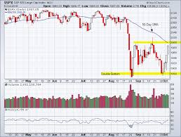 S P 500 Daily Candlestick Chart Tradeonline Ca