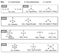 Molecular Geometry And Polarity Chart Determine The Electron Geometry Eg Mole Clutch Prep