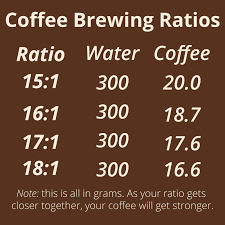 Pour Over Coffee Ratio Chart Essential Coffee Tools That Will Take Your Cup To The Next Level