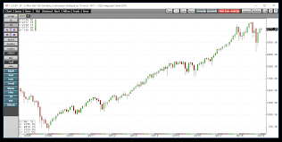 An Ominous Pattern In The E Mini S P 500 Futures Ipath