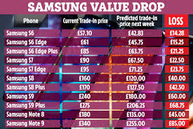 Week 9 Trade Chart Your Samsung Phone Will Drop Up To 85 In Value Next Week