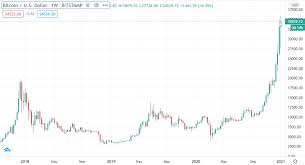 In march 2021, it briefly went up to $60,000. Right Time Or Too Late To Invest In Bitcoin Long Term Inflation Hedge Or Financial Bubble