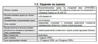Репетитор оценщика Курсовая Оценка товарного знака ОАО Лукойл  Фрагменты курсовой работы