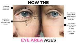 anti aging tip for dark circles around