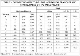 Drain Pipe Sizing Chart Drainage Pipe Flow Rate Chart Bedowntowndaytona Com