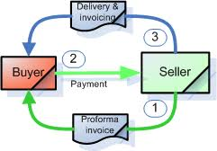 proforma invoice for advance payment down payment and payment in advance secure your receivables