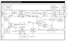 Interaction Of Processes Flow Chart 4 4 Quality Management System And Its Processes Harrington