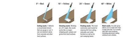 Nozzles Parts