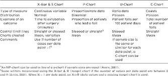 Difference Between C Chart And P Chart Table 1 From Statistical Process Control In Nursing Research