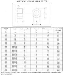 Flange Bolt Pattern Chart Flange Stud Size Chart Flange Bolt Sizing Chart Pipe Flange