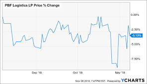 On The Lookout For Upside With Pbf Logistics Pbf Logistics