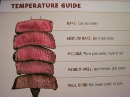 Sirloin Steak Temperature Chart The Steak Temperature Guide Thats New To The Menu Good
