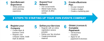 Sample Event Budget Awesome 44 STEPS TO STARTING UP YOUR OWN EVENTS COMPANY