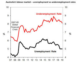 Australia Unemployment Rate Chart Chart Of The Week Australias Underperformance On
