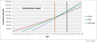 Social Security Income Crossover Conejo Valley Lifestyle
