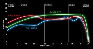 afterglow universal wireless amplified stereo gaming headset ps3 frequency response chart