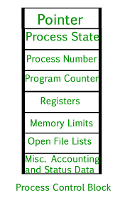 Operating System Process Table And Process Control Block Pcb