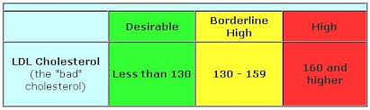 Bad Cholesterol Chart Cholesterol Level Scale Whats The Meaning