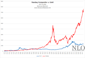 Oil Price Chart Nasdaq Nasdaq V Gold From 1971 To 2018 New Low Observer