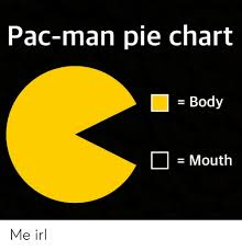 Pacman Pie Chart Pac Man Pie Chart E Body Mouth Me Irl Pac Man Meme On