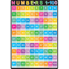 100 Chart Smart Numbers 1 100 Chart Dry Erase Surface