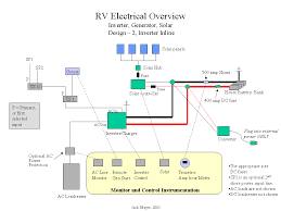 solar installation guide system powering main load center w inverter