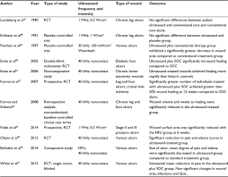 Ultrasound Intensity Chart Full Text Current Perspectives On Therapeutic Ultrasound In